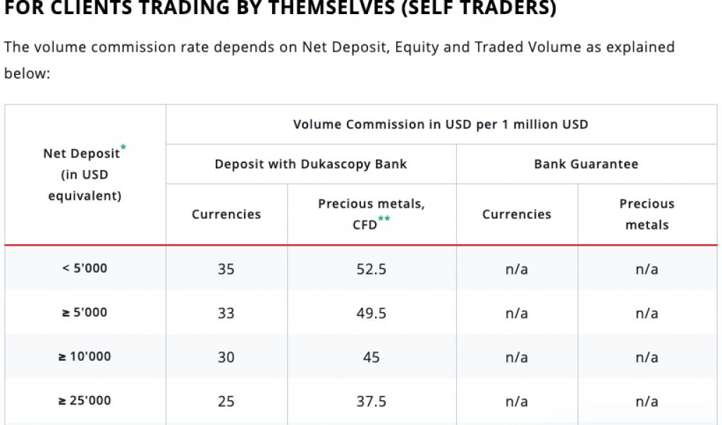 dukascopy_bank_fees
